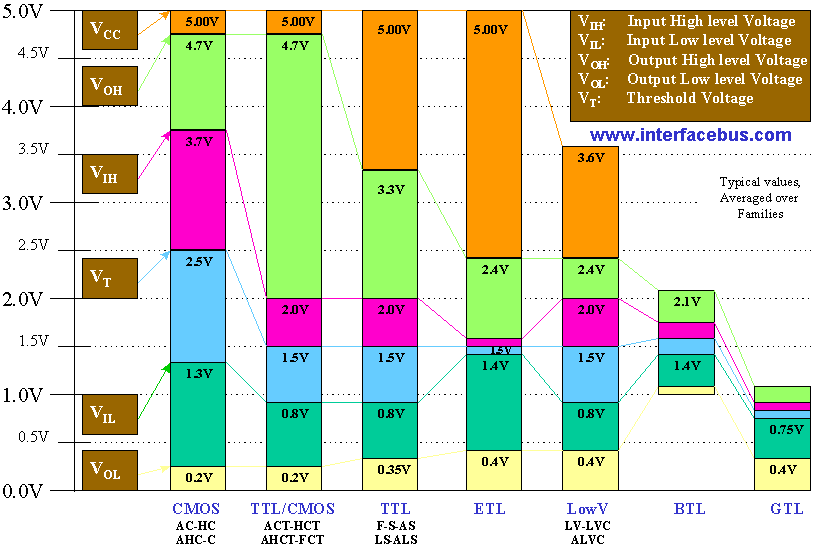 chart-ic-voltage-switching-levels-grpah.png