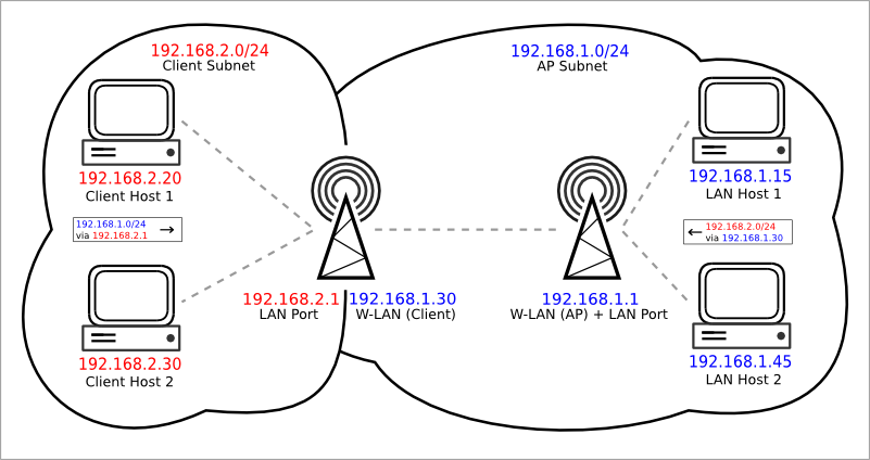 Routed network topology