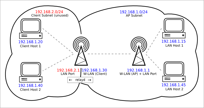 802.11-routed-relay.png