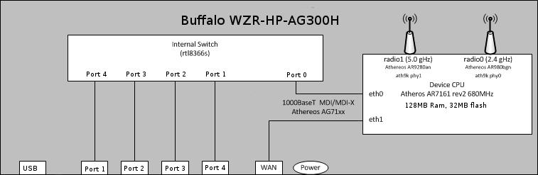 wzr-hp-ag300h.png
