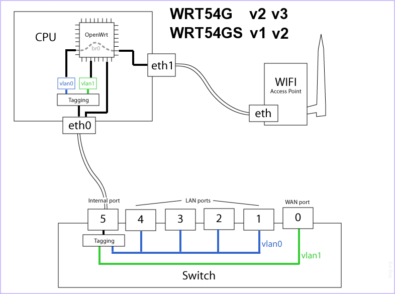 linksys wrt54g wrt54gl and wrt54gs openwrt wiki rh wiki openwrt org